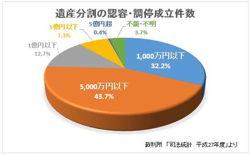 司法統計(平成27年)